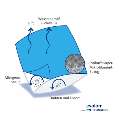 EVOLON® Allergikerbezug optimaler Milbenschutz