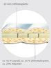 Zirbe-Matratzentopper mit Latexkern 9 cm